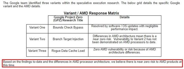 Intel安全漏洞扩大:ARM A系承认中招、AMD零风险