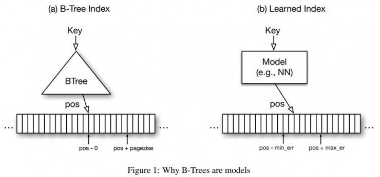 Jeff Dean领导谷歌大脑用机器学习颠覆数据索引方法将变革传统数据库设计理念 3