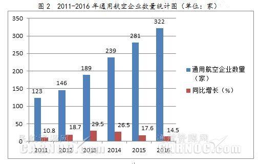 自贸区--中国通用航空发展:总结与展望