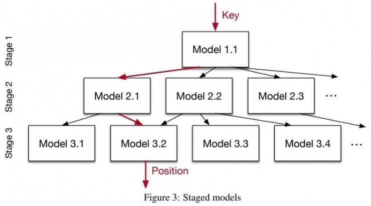 Jeff Dean领导谷歌大脑用机器学习颠覆数据索引方法将变革传统数据库设计理念 4
