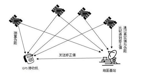 摘自网络-GPS卫星定位的算法原理