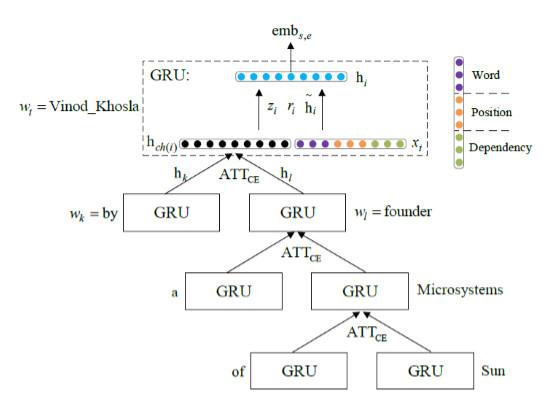 首先,基于依存句法树,利用基于树结构的循环神经网络(tree-gru)