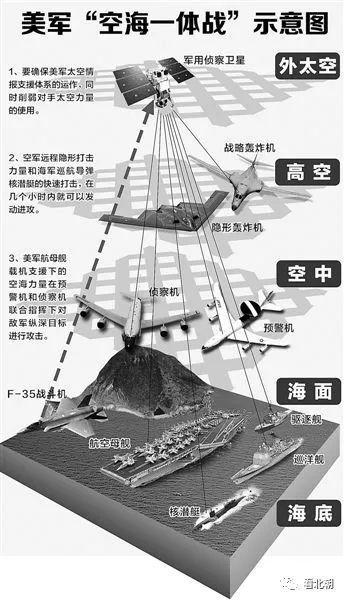 前两年热炒的美军海空一体战概念为何突然冷却了?