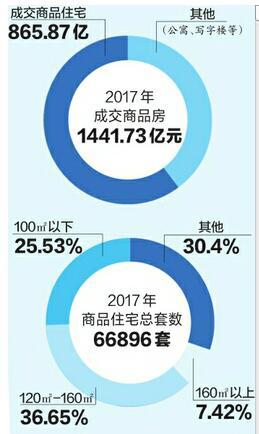 济南去年商品房卖了1441亿 今年楼市或观望加重量价双稳