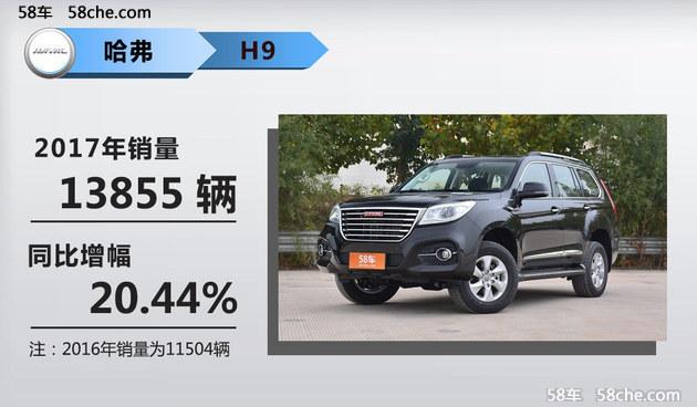 长城哈弗H6销量超50万辆 WEY销量破8.6万