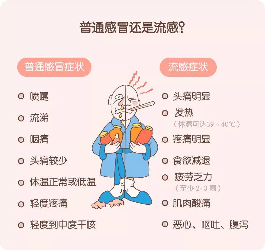 抗流感哪种药最有效?防治流感这 8 个问题一定