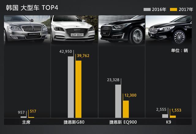 本土高端不如进口!韩国人喜欢的各级别车型都是谁?(下)