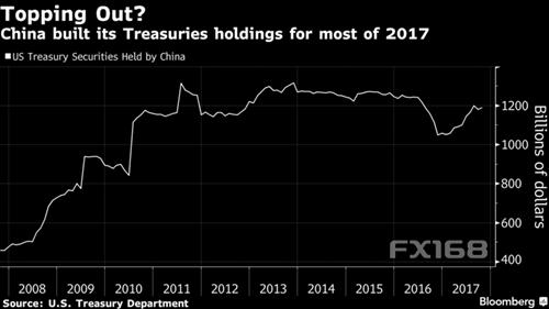 中国停买美债消息为何重创金融市场?德意志银行揭秘背后原因