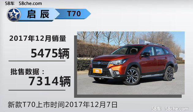 东风启辰2017年销量14.3万 同比增22.7%