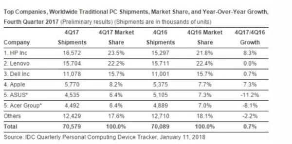 Q4增长8.3% PC出货量惠普再次排第一