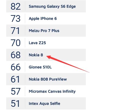 诺基亚8 DxOMark评分出炉:蔡司认证不给力 只有68分