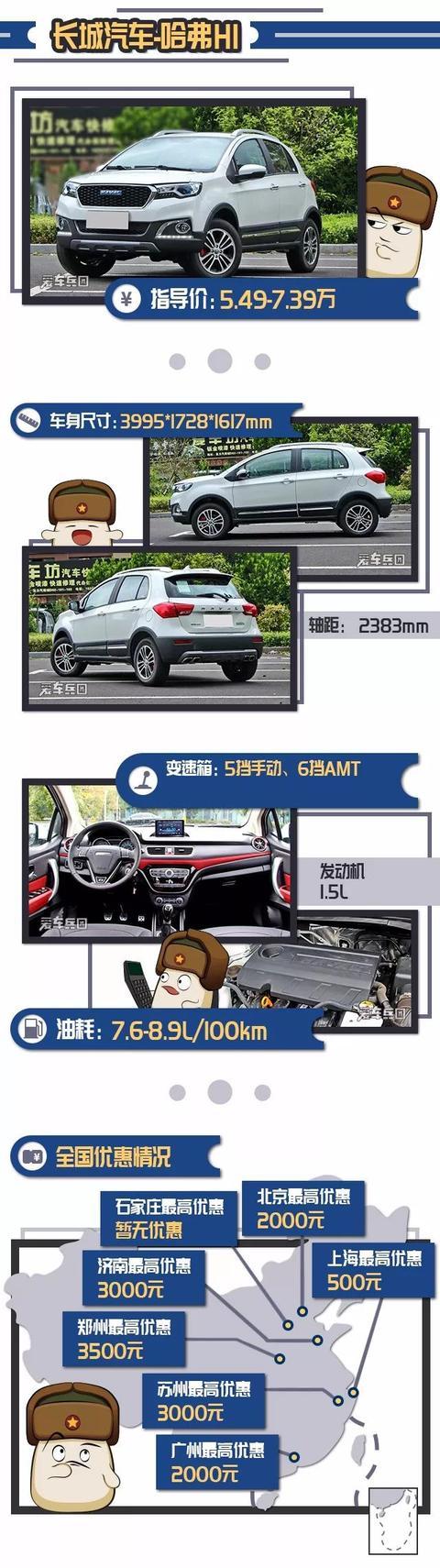 月薪5k就能拥有属于自己的车?这几款5万起步的SUV很实惠