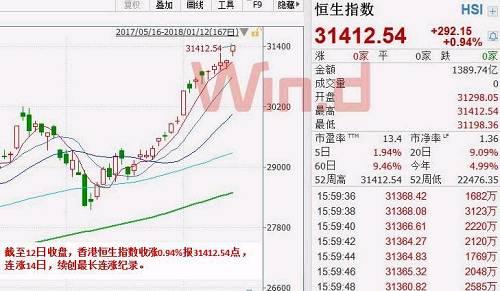 A股26年来首次实现11连阳,背后2大推手,关注3个投资方向