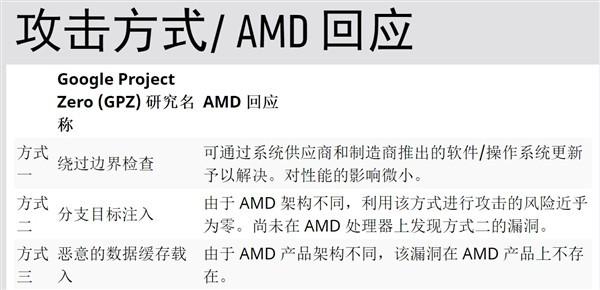 AMD的CPU漏洞补丁马上就来 主要针对Ryzen和EPYC