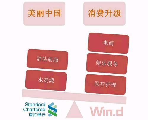 """渣打中国财富管理部董事总经理梁大伟表示:""""2018年投资者的主要挑战是应对宏观环境从'温和通胀'走向'再通胀'的转变,建议投资者在资产的区域和类别方面保持多元化配置,以改善资产组合整体的风险情况。"""""""