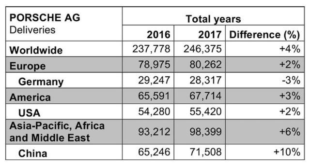 保时捷销售连续7年增长,去年总销量突破24万辆!