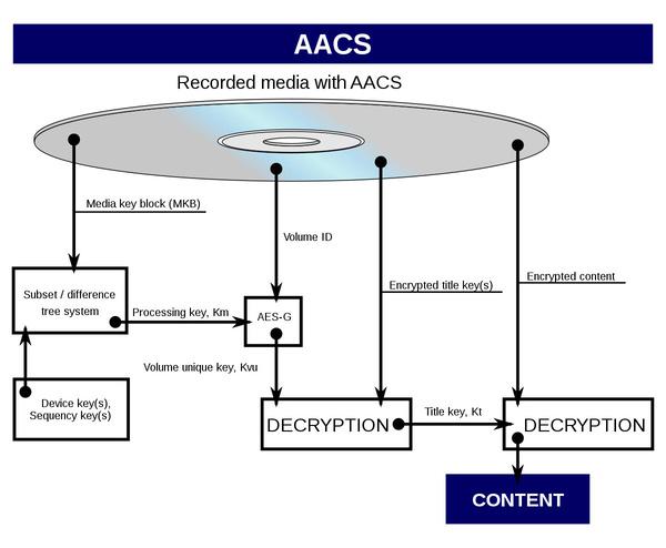 AACS攻破的速度出乎人们意料
