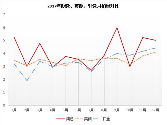回首2017丨攻守道之2017轿车风云