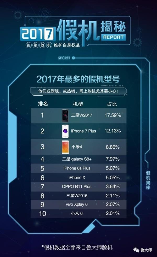 2017年假手机排名:苹果竟然不是第一!