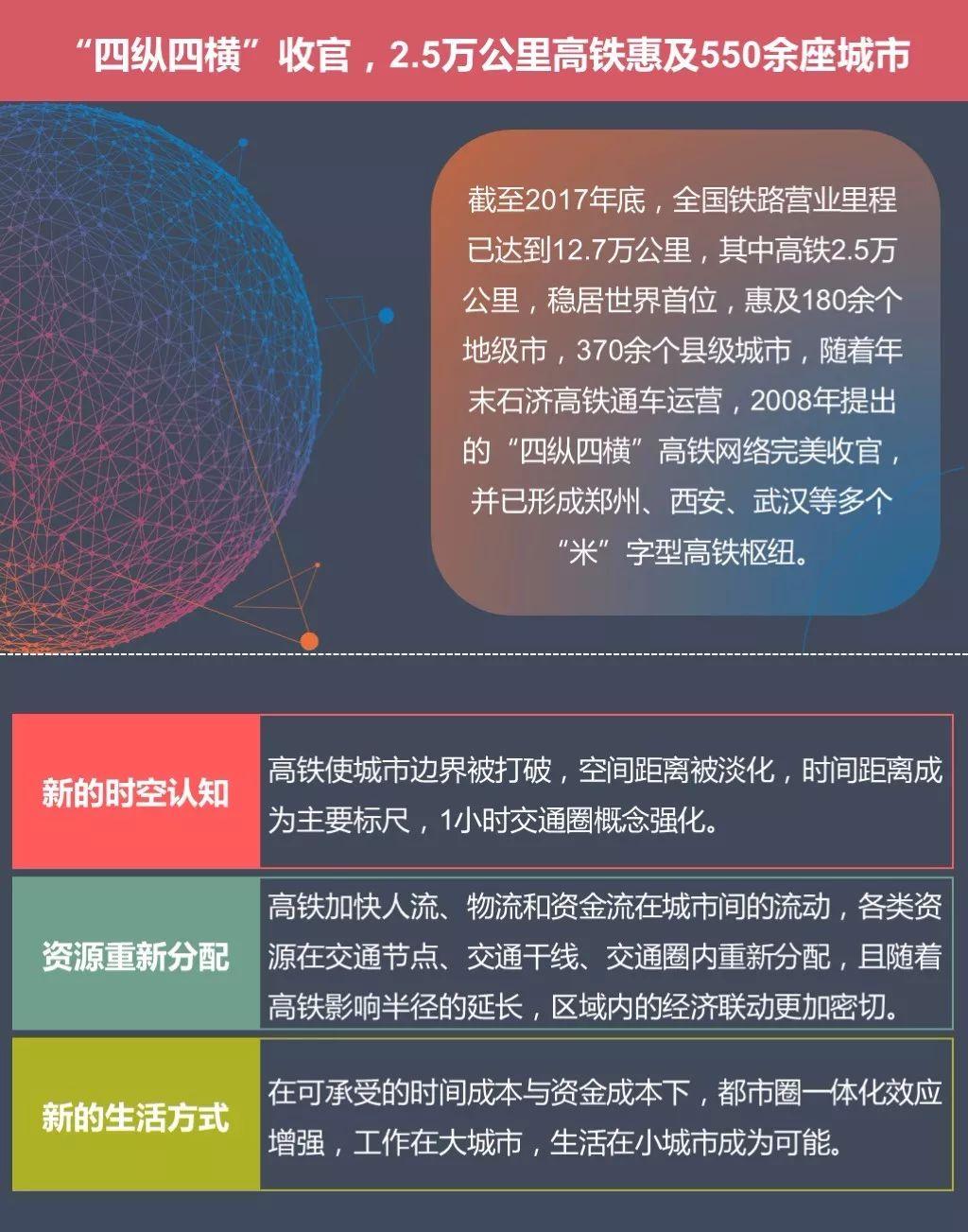 高铁之下中国格局巨变 哪些城市将崛起?