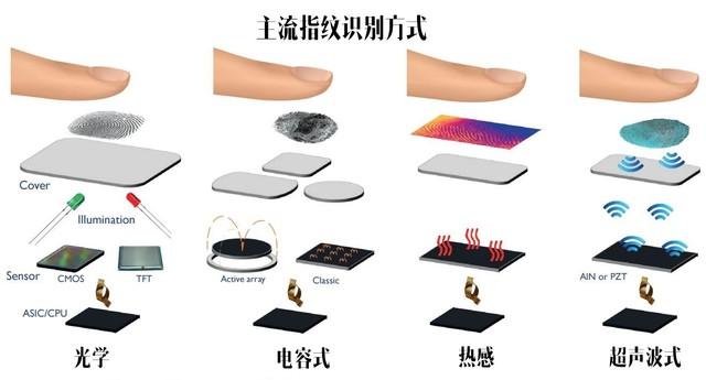 打开全面屏瓶颈 vivo屏下指纹势在必得