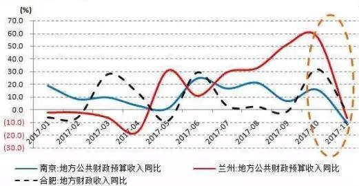 全国、中央及地方财政收入增速亦是如此