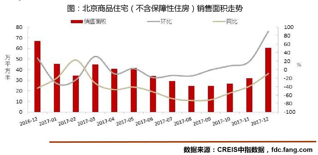 2017年12月北京商品房价跌近两成、量涨9成 均创年度环比之最