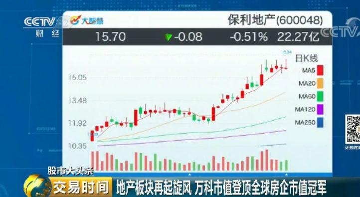 世界第一房地产公司,是中国的了!有人靠它赚了500亿(组图)