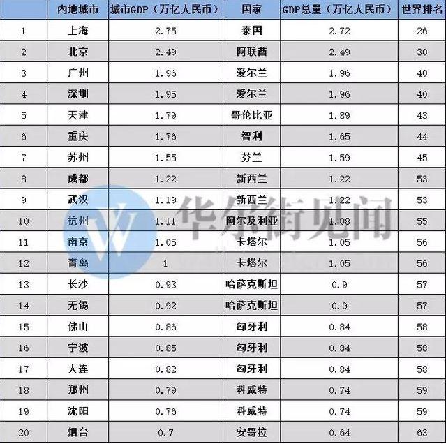 中国一年gdp_中国gdp增长图片