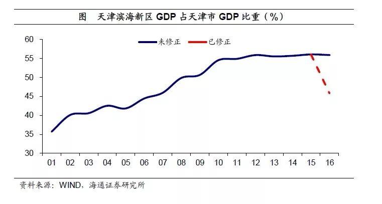 09全国gdp_前三季度江西省GDP跑出9%增速位列全国第五位