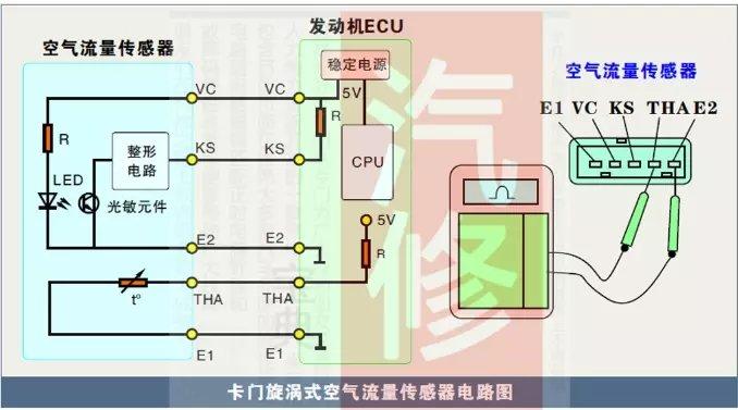 汽车维修|卡门涡旋式空气流量传感器的工作原理