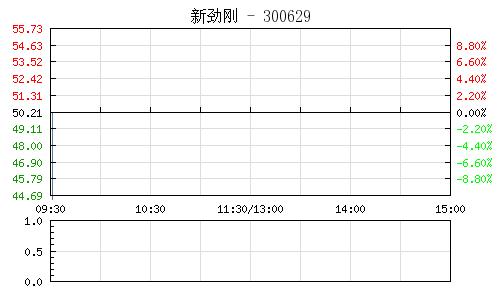 中国网财经1月17日讯 环保板块午后拉升,截至发稿,中环环保涨停,永清环保涨幅过7%,博世科涨幅过3%,联泰环保、德创环保、中电环保、巴安水务涨幅过2%,万邦达、碧水源、上海环境、聚光科技涨幅过1%。