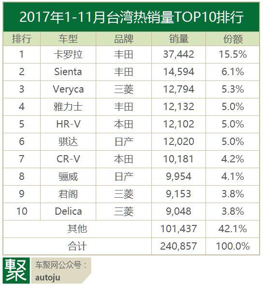 2017台湾人民爱什么车?数据来告诉你|聚数