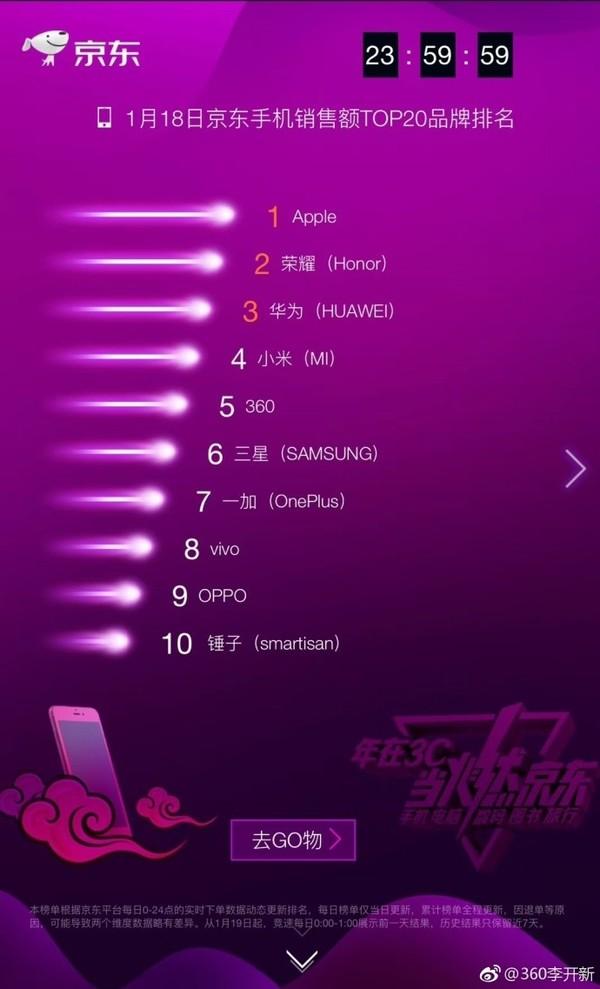 京东手机品牌双料TOP5 360手机强势崛起