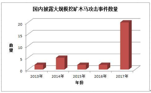 """360发布《2017挖矿木马报告》 区块链恐成""""挖矿"""""""