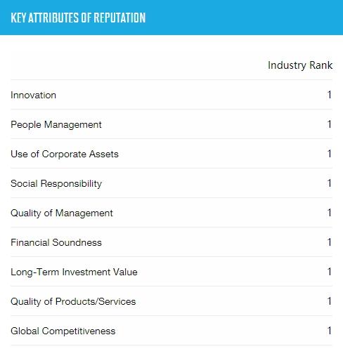 第11次登顶!苹果被《财富》评为全球最受尊敬公司