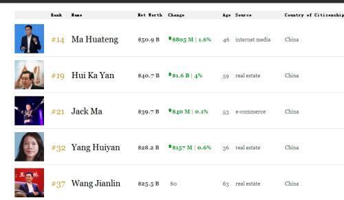 马化腾登顶中国首富!身家超500亿美元 为马云刘强东之和 - yuhongbo555888 - yuhongbo555888的博客