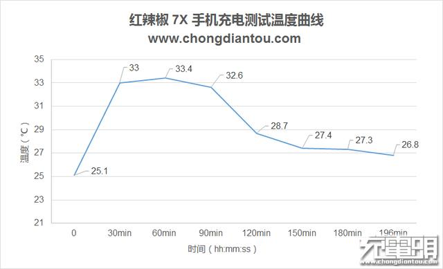 """千元""""吃鸡""""神器,红辣椒7X上手评测"""