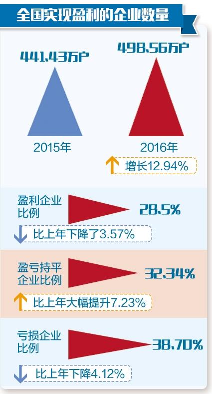 统计显示,2016年度,全国共有1665.90万户企业处于开业状态,开业率为95.22%,较2015年提高1.90个百分点。
