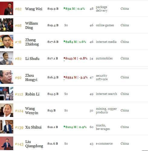 身家超500亿美元:他的财产为马云刘强东之和|网络趣闻-湖南易图