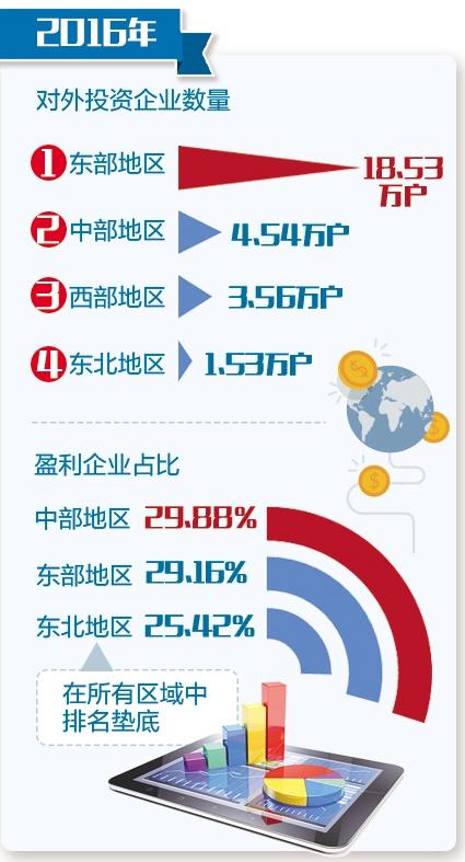 在参加统计的企业中,东部地区开业率最高,达96.38%,其次分别为东北95.31%、中部93.50%、西部92.90%,占比较上年均有所提高。