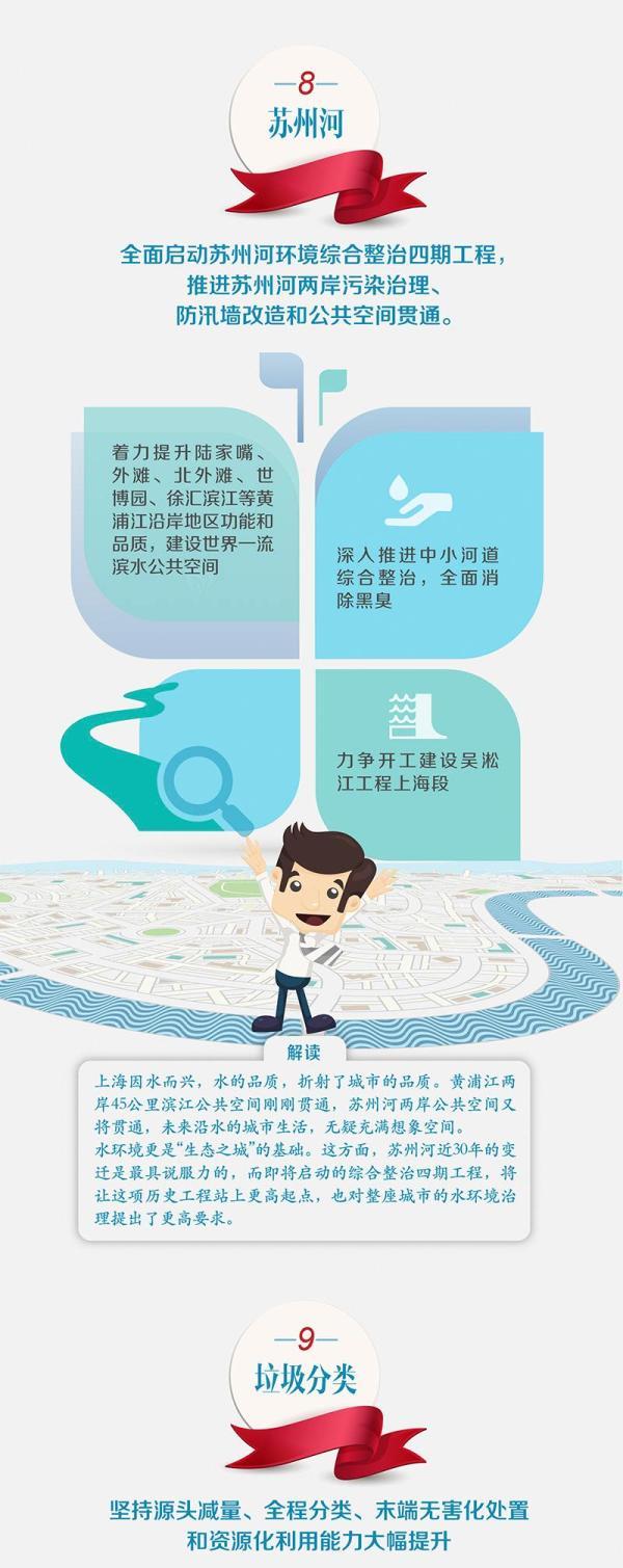 上海市政府工作报告解读:十大亮点看懂上海2018
