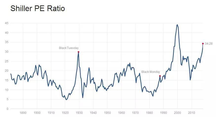 对不起楼市!股市涨疯了!