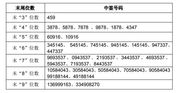 新股华西证券中签号查询 002926中签号共945000个
