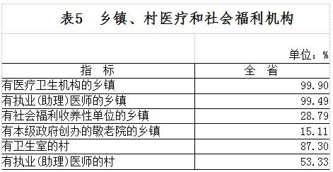 河北省第三次全国农业普查主要数据公报(第三号)