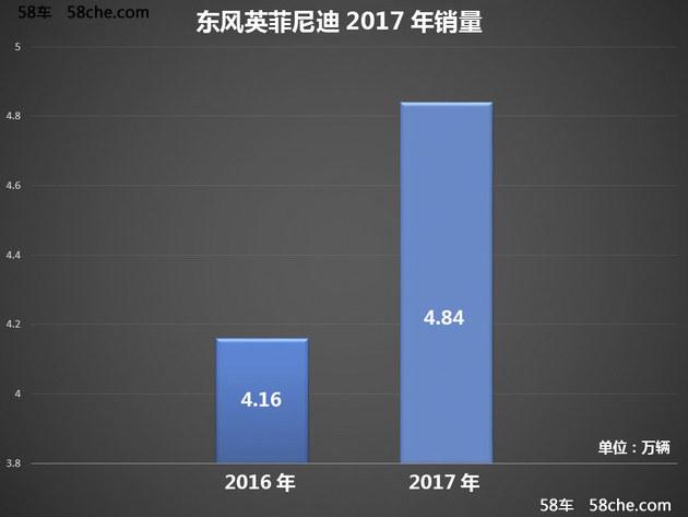 英菲尼迪2017销量增16.4% 今年推6款新车