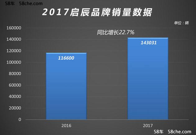 东风启辰新车计划 四季度推全新小型SUV