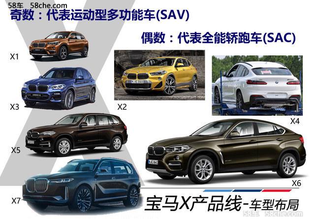 宝马SUV销量增28.5% 围观2018年四款新车