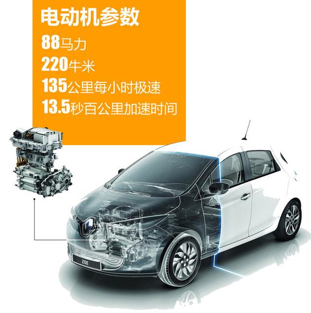 看看欧洲最好卖的电动车 雷诺ZOE解析