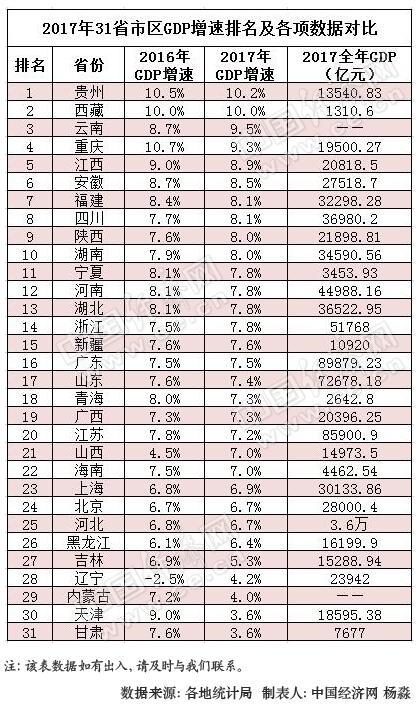 2017各地gdp_2017年陕西各市GDP汇总_陕西各地GDP排名及增速表